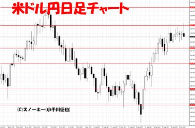 20171007米ドル円日足