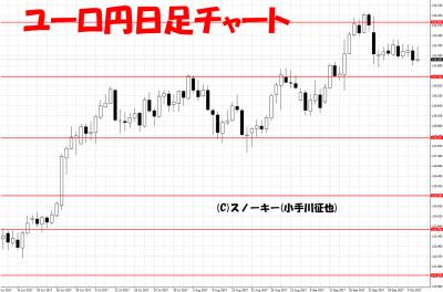 20171007ユーロ円日足