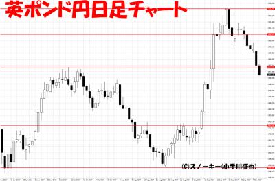 20171007英ポンド円日足