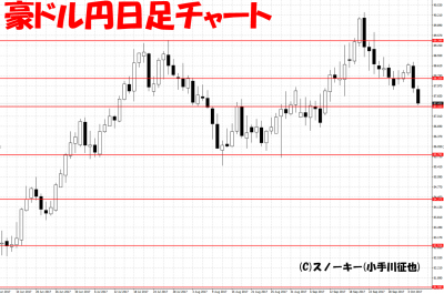 20171007豪ドル円日足