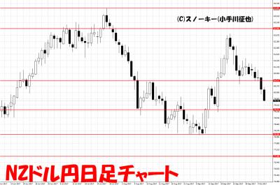 20171007NZドル円日足