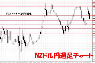 20171007NZドル円週足