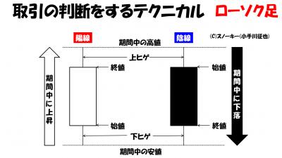 FXスノーキー(小手川征也)のローソク足解説画像