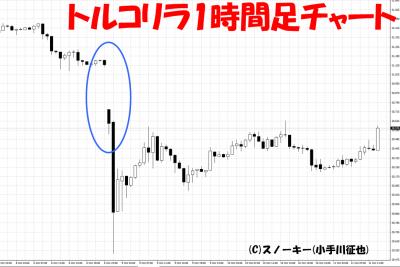 2017年10月9日トルコリラ円暴落チャート画像1時間足