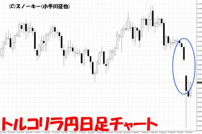 2017年10月9日トルコリラ円暴落チャート画像日足