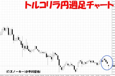 2017年10月9日トルコリラ円暴落チャート画像週足