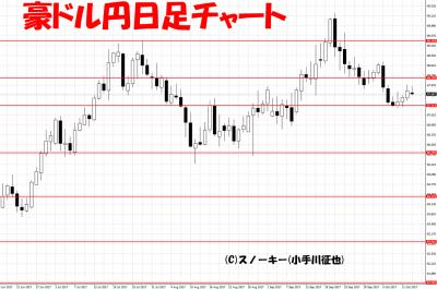 20171013ループ・イフダン検証豪ドル円日足