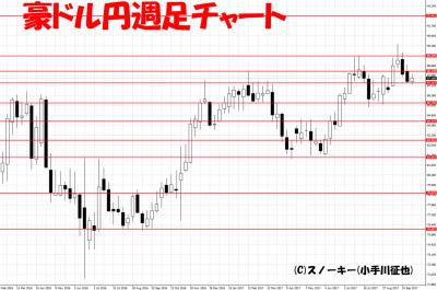 20171013ループ・イフダン検証豪ドル円週足
