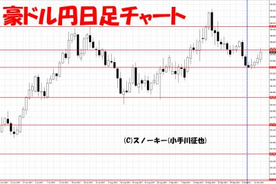 20171014さきよみLIONチャート検証豪ドル円日足