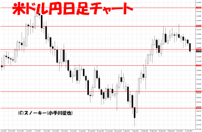 20171014米ドル円日足