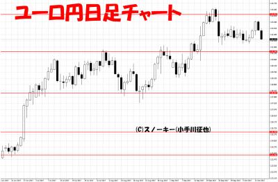 20171014ユーロ円日足