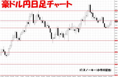 20171014豪ドル円日足