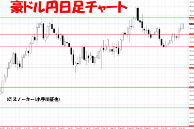 20171020ループ・イフダン検証豪ドル円日足