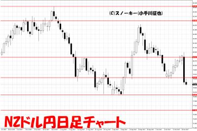 20171021NZドル円日足