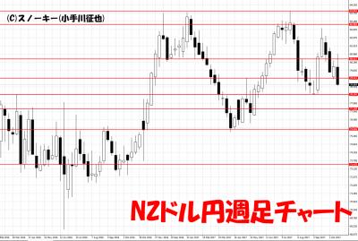 20171021NZドル円週足