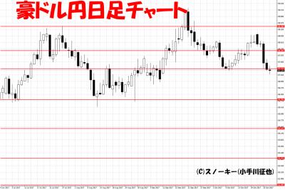 20171027ループ・イフダン検証豪ドル円日足