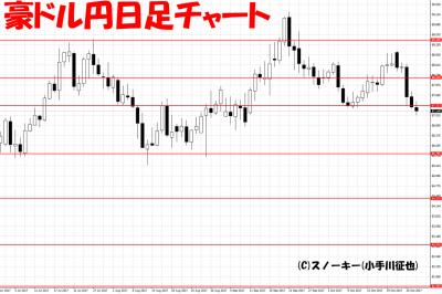 20171028豪ドル円日足