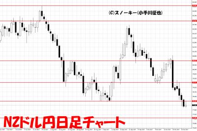 20171028NZドル円日足
