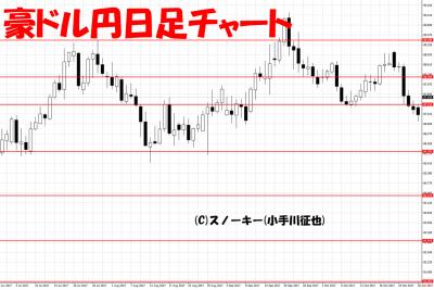 20171101豪ドル円日足