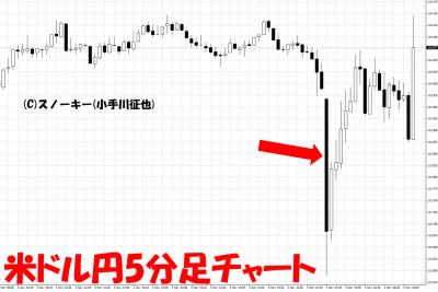 20171103米雇用統計米ドル円5分足