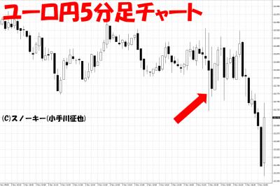 20171103米雇用統計ユーロ円5分足