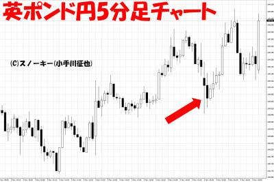 20171103米雇用統計英ポンド円5分足