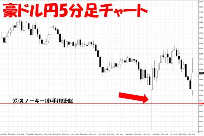 20171103米雇用統計豪ドル円5分足