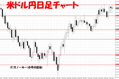 20171104米ドル円日足