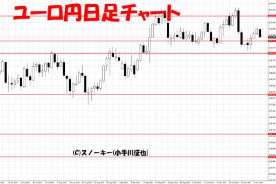 20171104ユーロ円日足
