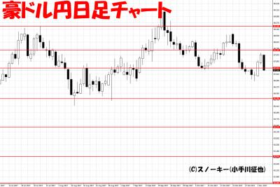 20171104豪ドル円日足