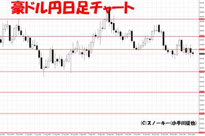 20171110ループ・イフダン検証豪ドル円日足