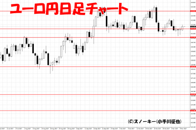 20171111ユーロ円日足