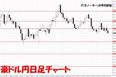 20171111豪ドル円日足