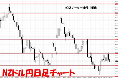 20171111NZドル円日足
