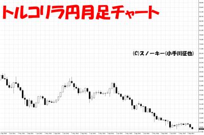 20171115トルコリラ円月足チャート