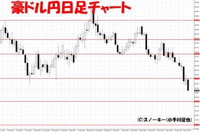 20171117ループ・イフダン検証豪ドル円日足