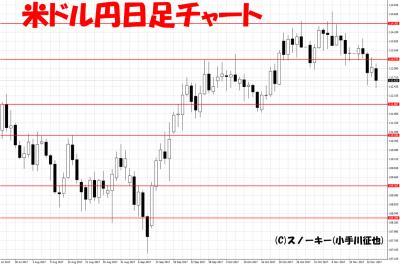 20171117ループ・イフダン検証米ドル円日足