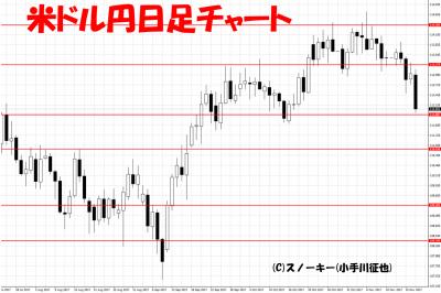 20171118米ドル円日足