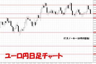 20171118ユーロ円日足