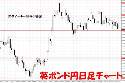 20171118英ポンド円日足