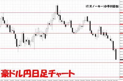 20171118豪ドル円日足