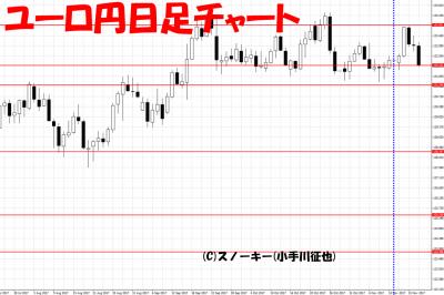 20171118さきよみLIONチャート検証ユーロ円日足