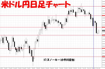 20171126さきよみLIONチャート検証米ドル円日足