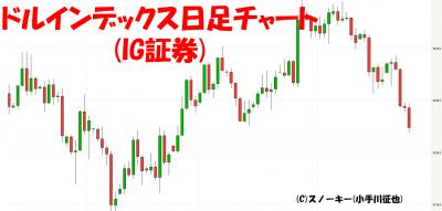 20171126ドルインデックス日足チャート