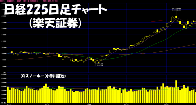 20171126日経225日足チャート