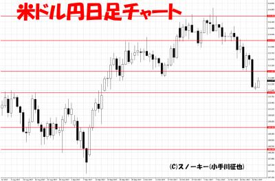 20171126米ドル円日足チャート