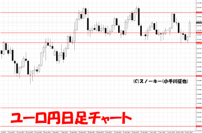 20171126ユーロ円日足チャート