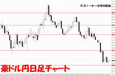 20171126豪ドル円日足チャート