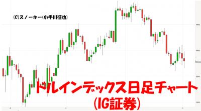 20171202ドルインデックス日足チャート