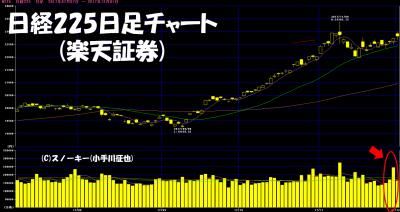20171202日経225日足チャート